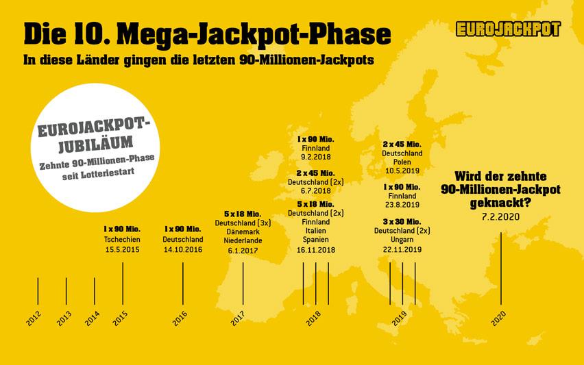 eurojackpot i spanien